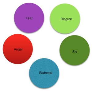 four colored circles with Fear, Disgust, Anger, Joy, and Sadness written - Inside out